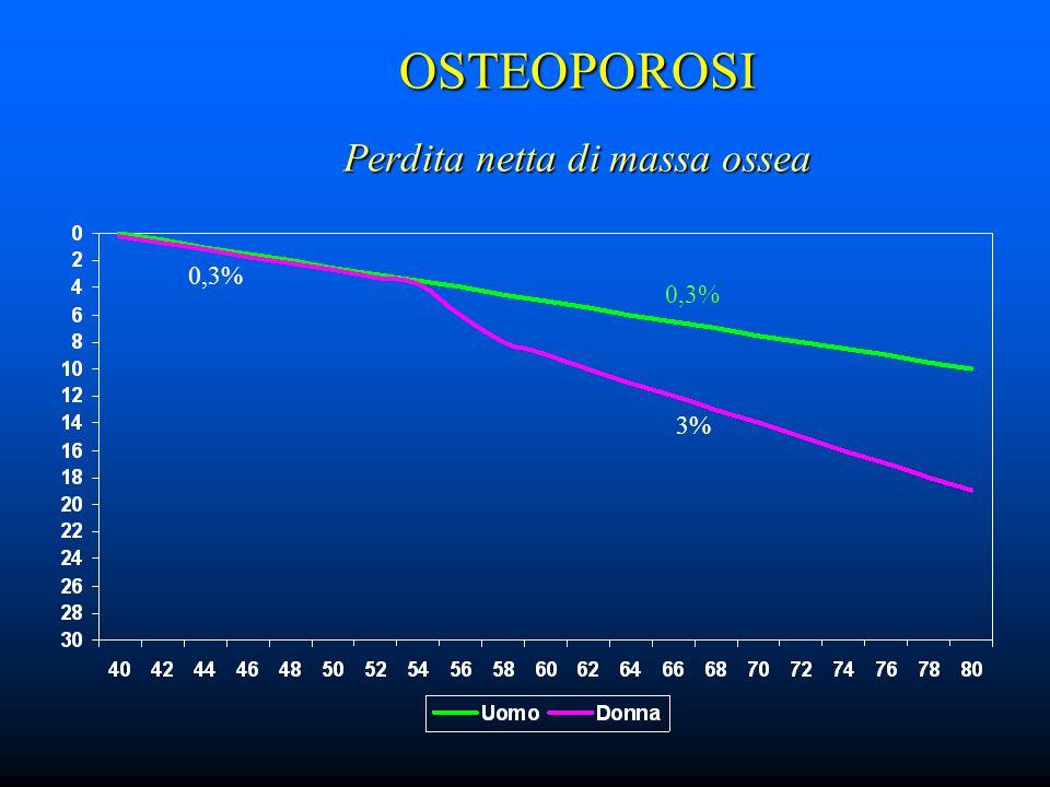 OSTEOPOROSI Perdita netta di massa ossea