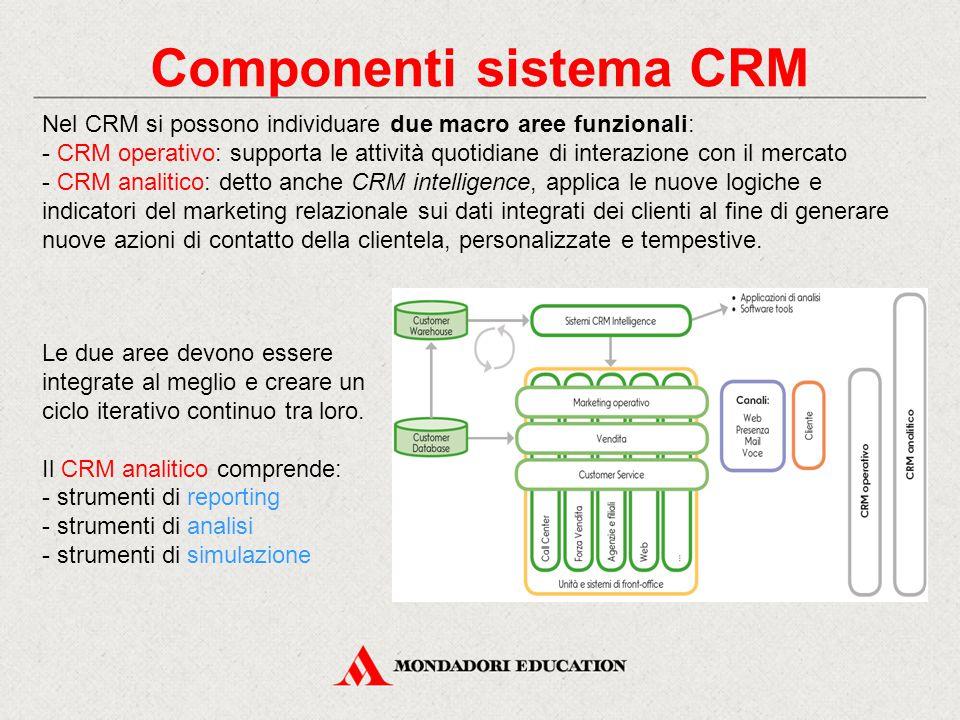 Componenti sistema CRM