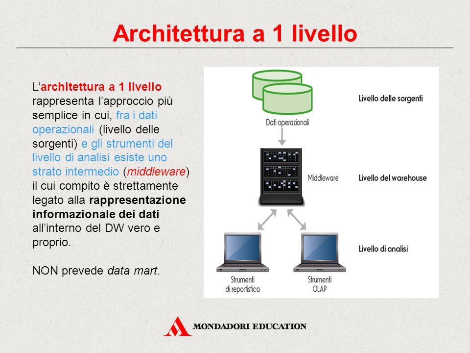 Architettura a 1 livello