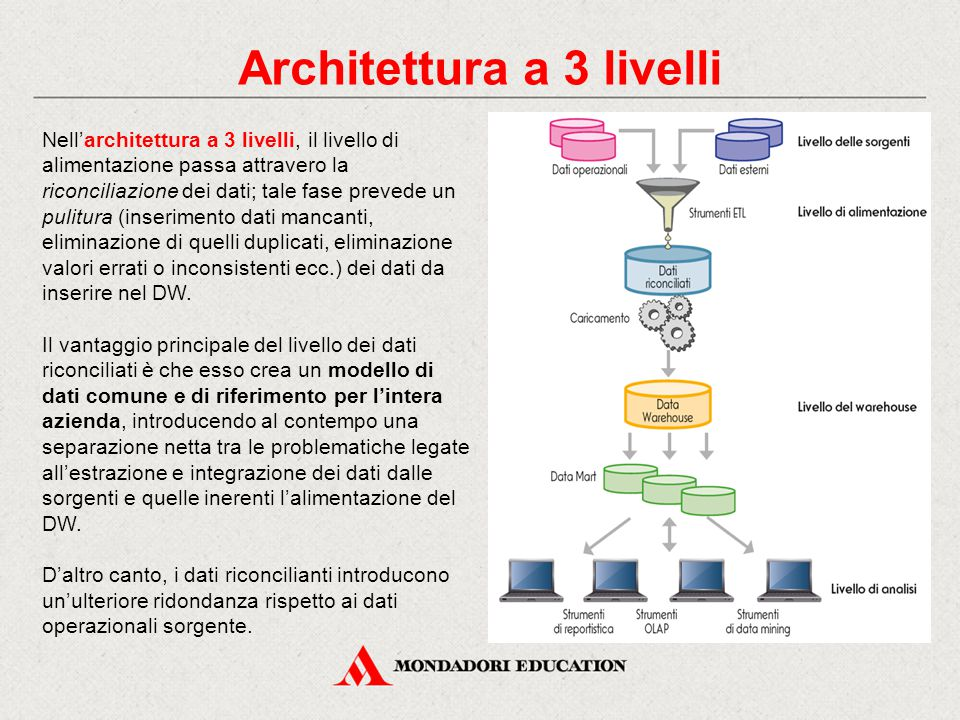 Architettura a 3 livelli