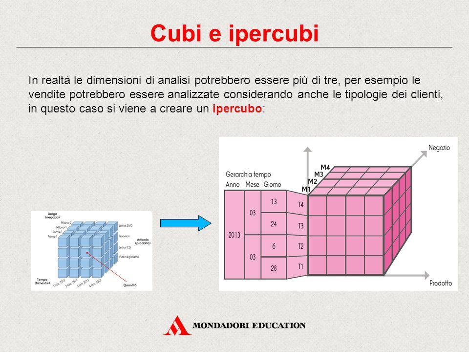 Cubi e ipercubi