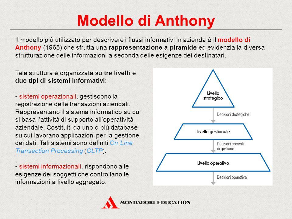 Modello di Anthony