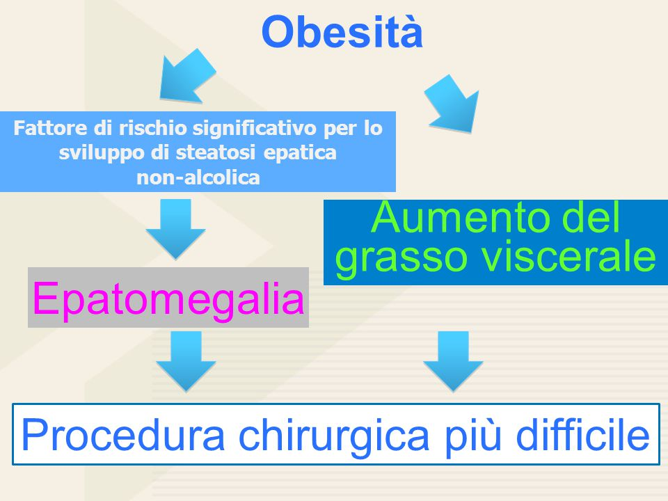 Fattore di rischio significativo per lo sviluppo di steatosi epatica