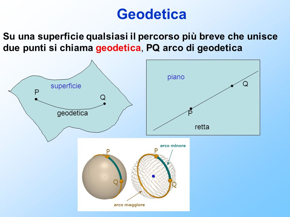 Geodetica Su una superficie qualsiasi il percorso più breve che unisce due punti si chiama geodetica, PQ arco di geodetica.
