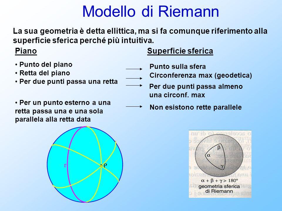 Modello di Riemann La sua geometria è detta ellittica, ma si fa comunque riferimento alla superficie sferica perché più intuitiva.