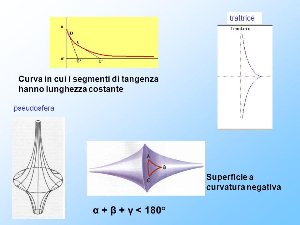 trattrice Curva in cui i segmenti di tangenza hanno lunghezza costante. pseudosfera. Superficie a curvatura negativa.