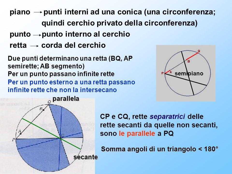 piano punti interni ad una conica (una circonferenza;