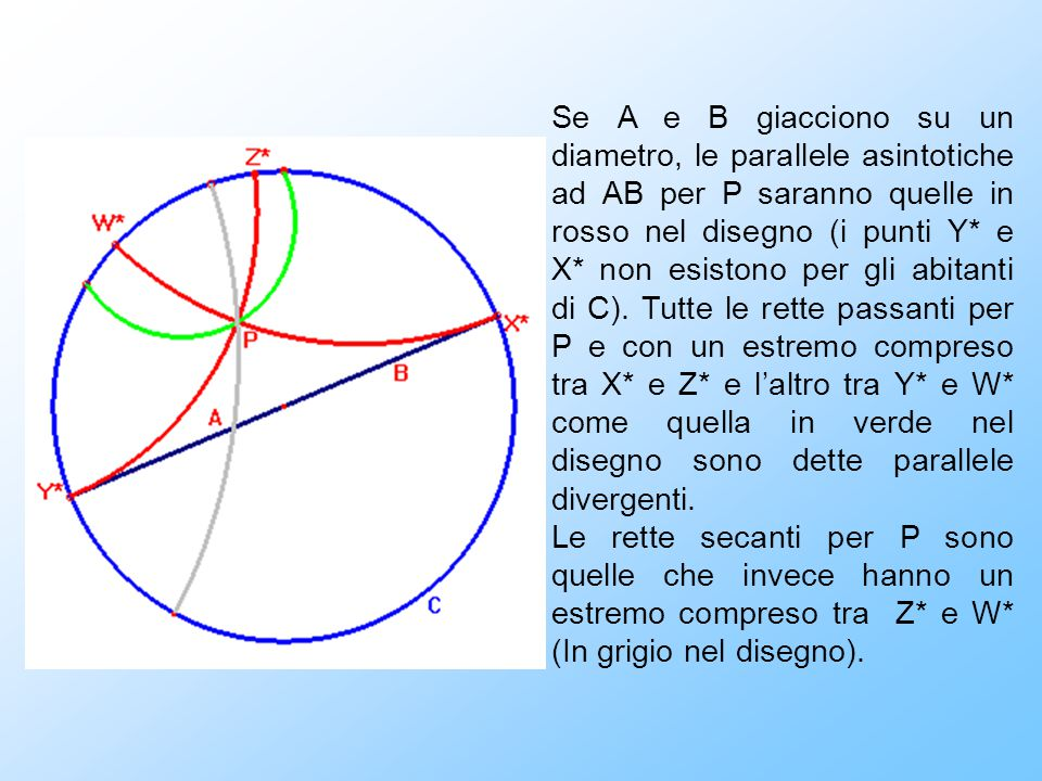 Se A e B giacciono su un diametro, le parallele asintotiche ad AB per P saranno quelle in rosso nel disegno (i punti Y* e X* non esistono per gli abitanti di C). Tutte le rette passanti per P e con un estremo compreso tra X* e Z* e l'altro tra Y* e W* come quella in verde nel disegno sono dette parallele divergenti.