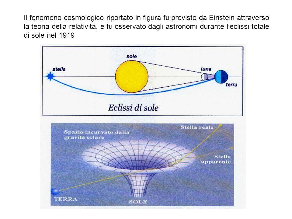 Il fenomeno cosmologico riportato in figura fu previsto da Einstein attraverso la teoria della relatività, e fu osservato dagli astronomi durante l'eclissi totale di sole nel 1919