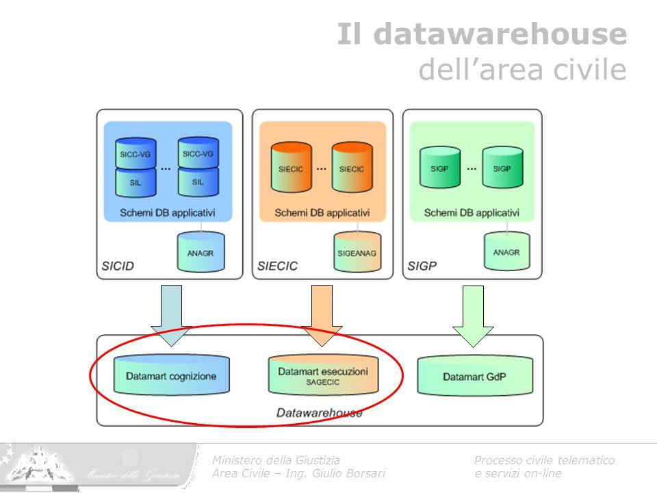 Il datawarehouse dell'area civile