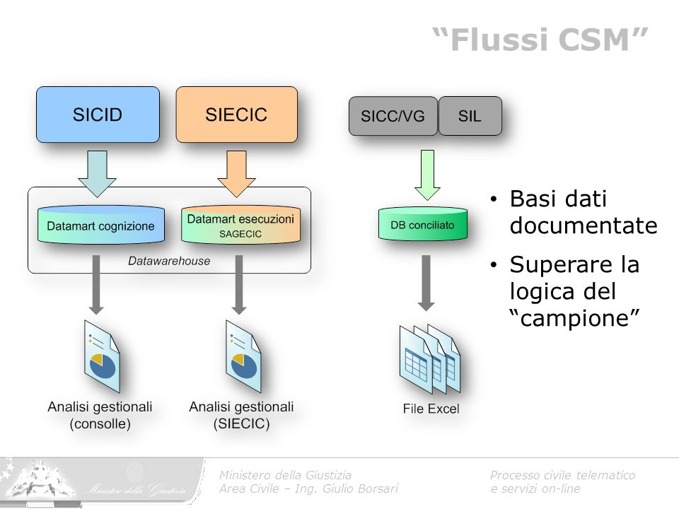 Flussi CSM Basi dati documentate Superare la logica del campione