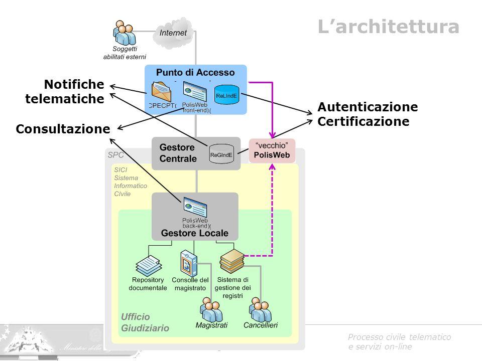 L'architettura Notifiche telematiche Autenticazione Certificazione