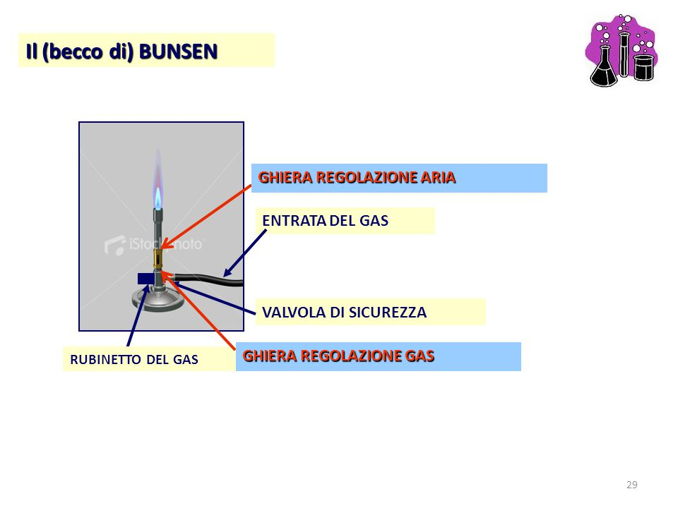 Il (becco di) BUNSEN GHIERA REGOLAZIONE ARIA ENTRATA DEL GAS