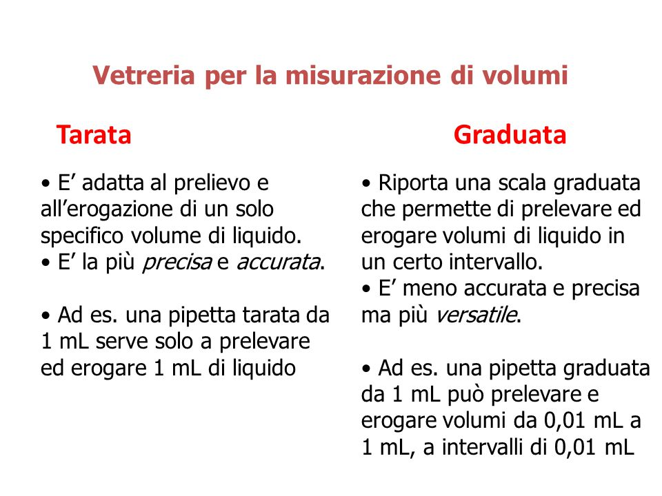 Tarata Graduata Vetreria per la misurazione di volumi