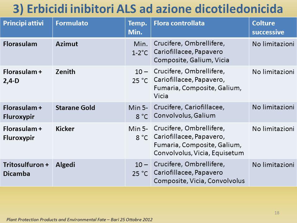 3) Erbicidi inibitori ALS ad azione dicotiledonicida
