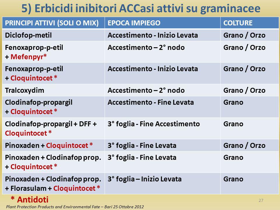 5) Erbicidi inibitori ACCasi attivi su graminacee