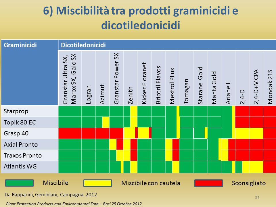 6) Miscibilità tra prodotti graminicidi e dicotiledonicidi