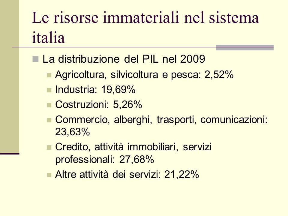 Le risorse immateriali nel sistema italia