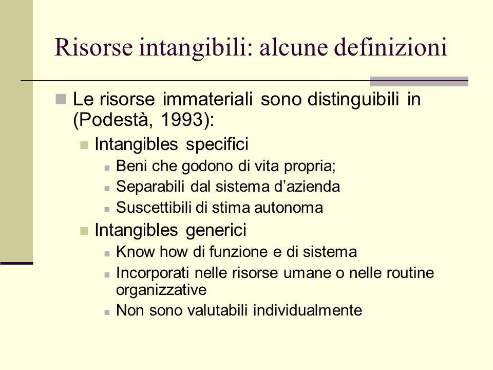 Risorse intangibili: alcune definizioni