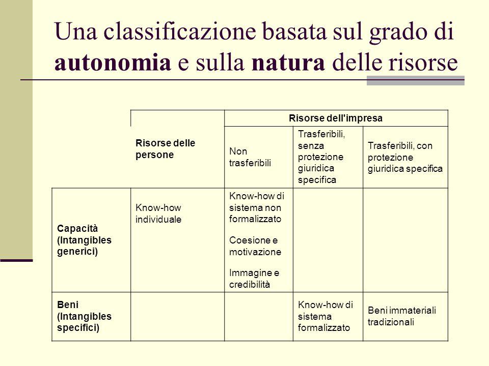 Una classificazione basata sul grado di autonomia e sulla natura delle risorse