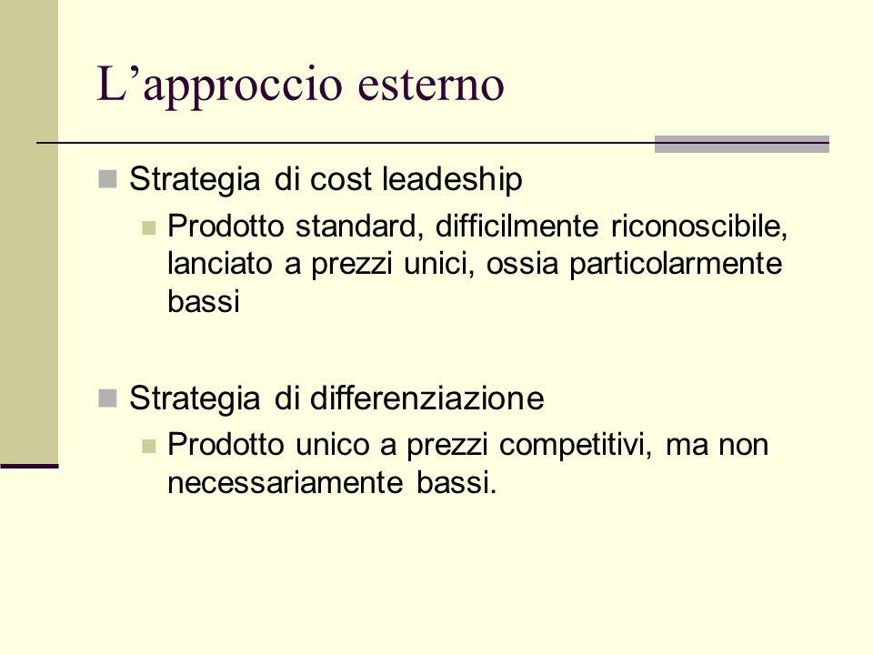 L'approccio esterno Strategia di cost leadeship