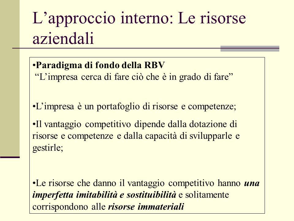 L'approccio interno: Le risorse aziendali