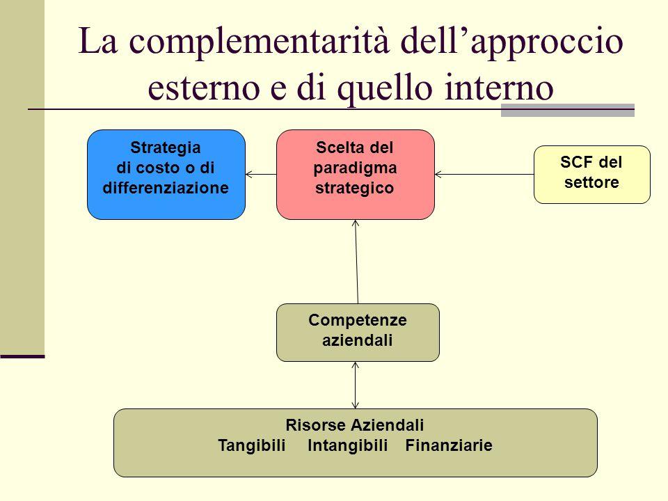 La complementarità dell'approccio esterno e di quello interno