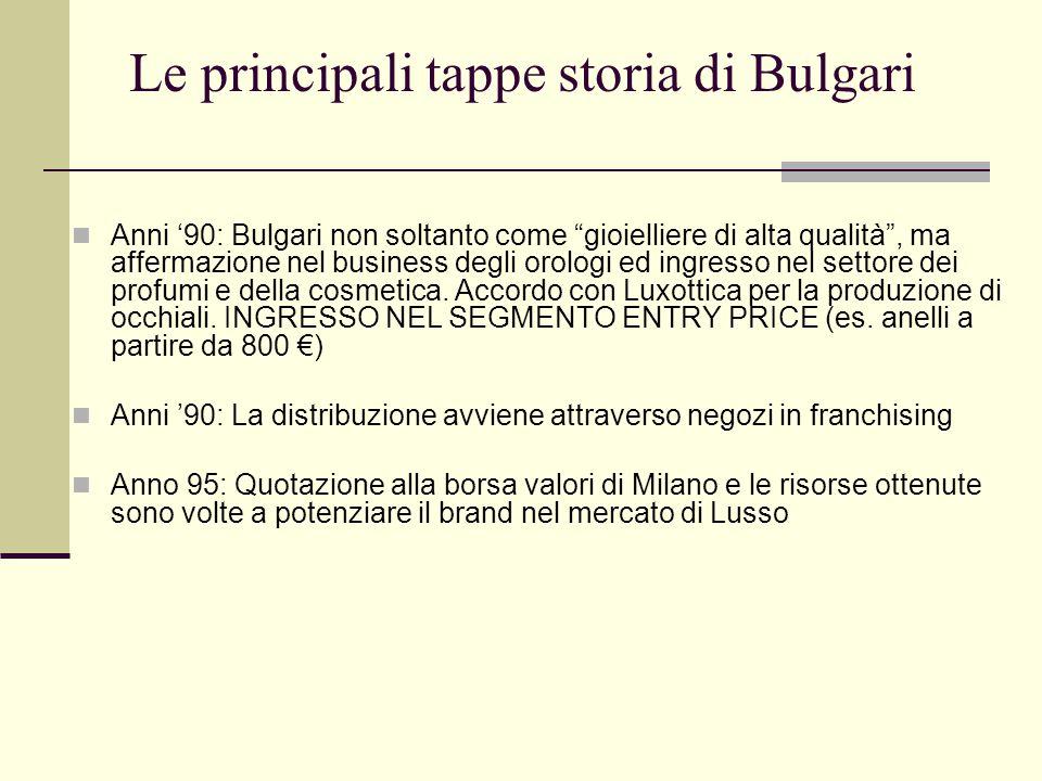 Le principali tappe storia di Bulgari