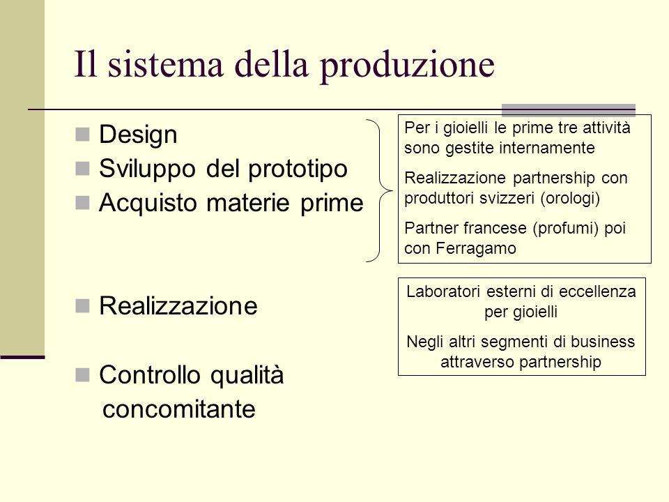 Il sistema della produzione