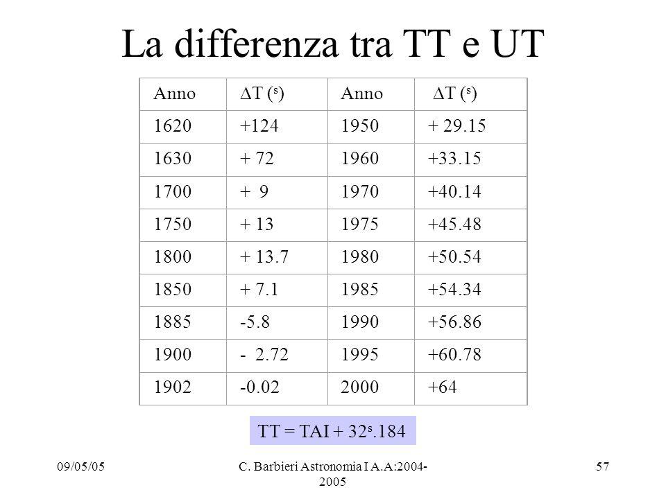 La differenza tra TT e UT