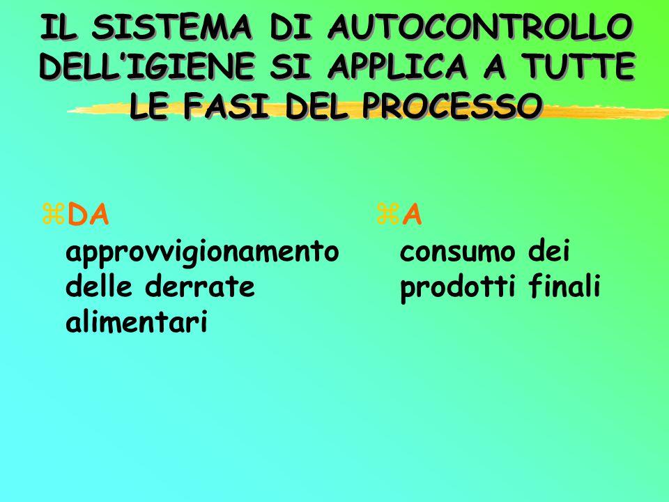 IL SISTEMA DI AUTOCONTROLLO DELL'IGIENE SI APPLICA A TUTTE LE FASI DEL PROCESSO