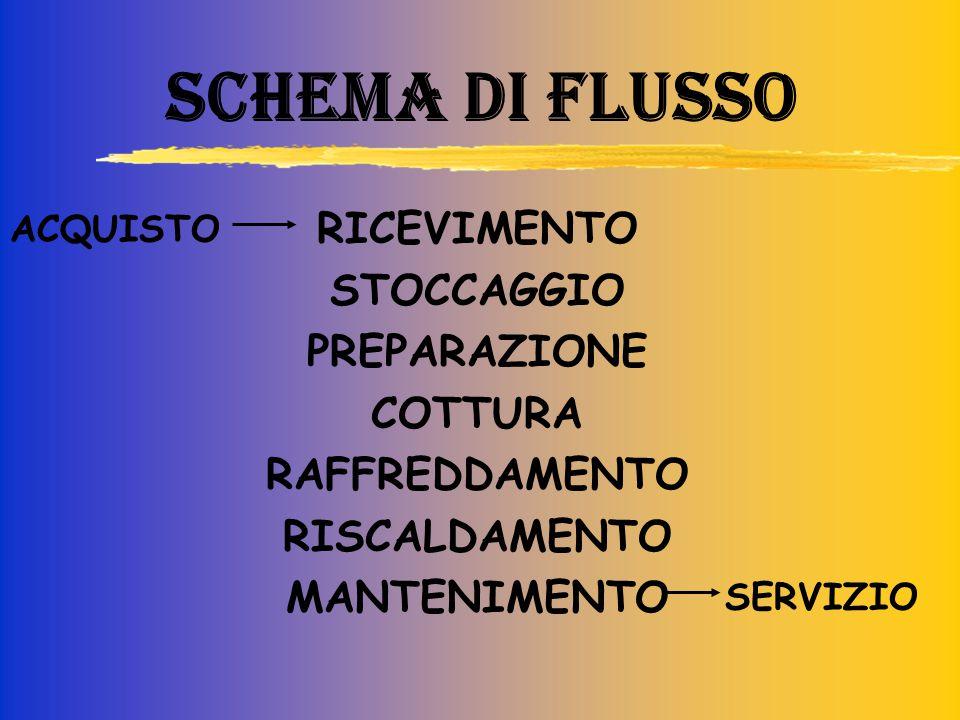 SCHEMA DI FLUSSO RICEVIMENTO STOCCAGGIO PREPARAZIONE COTTURA