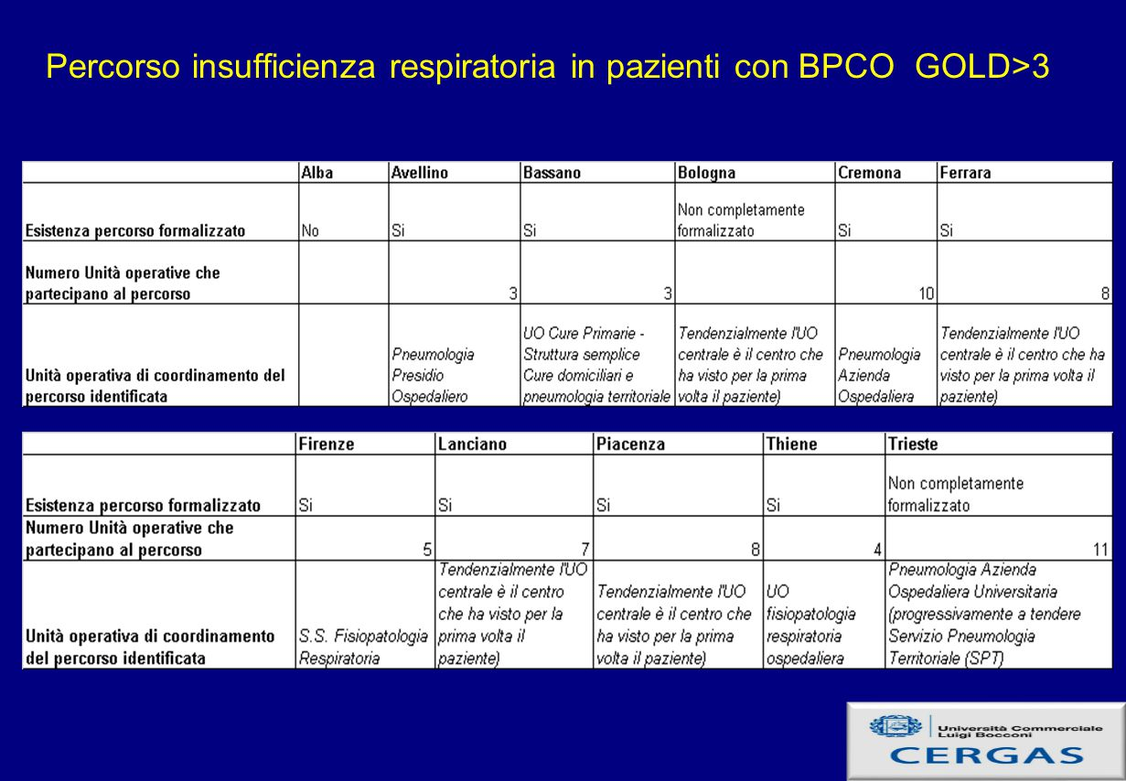 Percorso insufficienza respiratoria in pazienti con BPCO GOLD>3