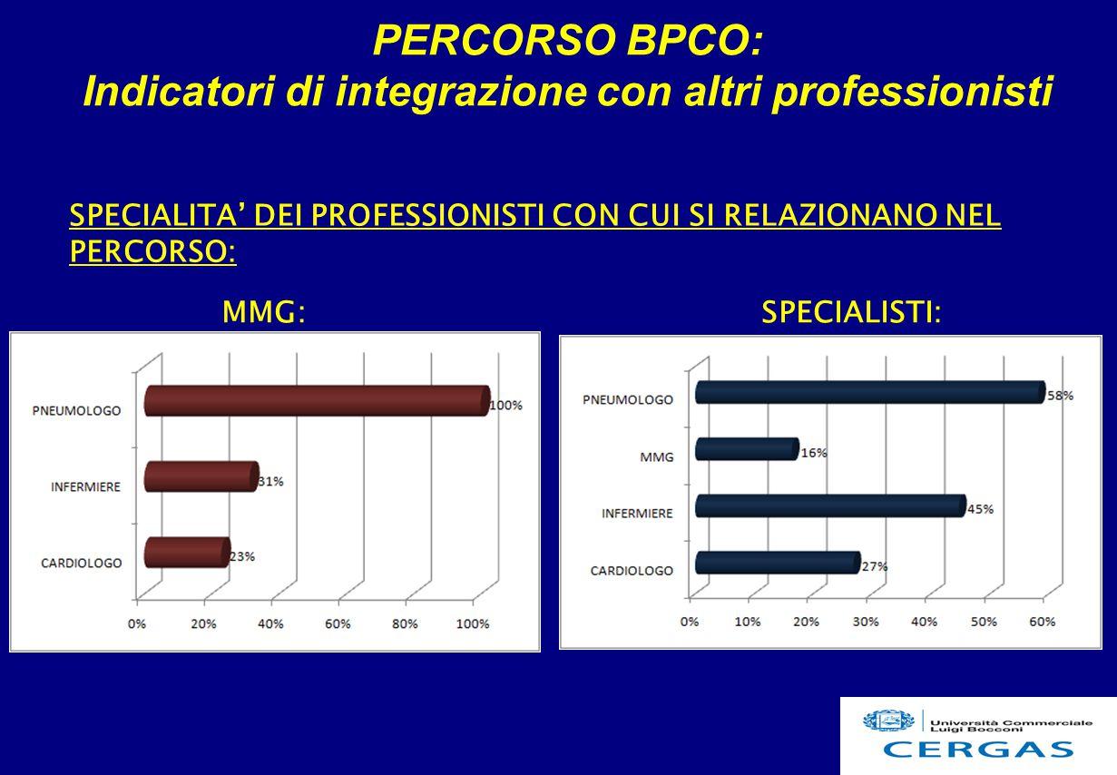 PERCORSO BPCO: Indicatori di integrazione con altri professionisti