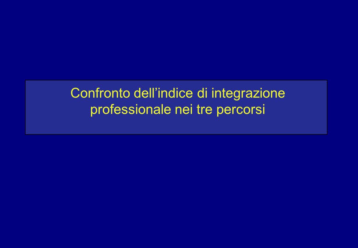 Confronto dell'indice di integrazione professionale nei tre percorsi