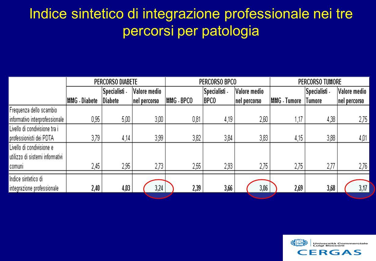 Indice sintetico di integrazione professionale nei tre percorsi per patologia