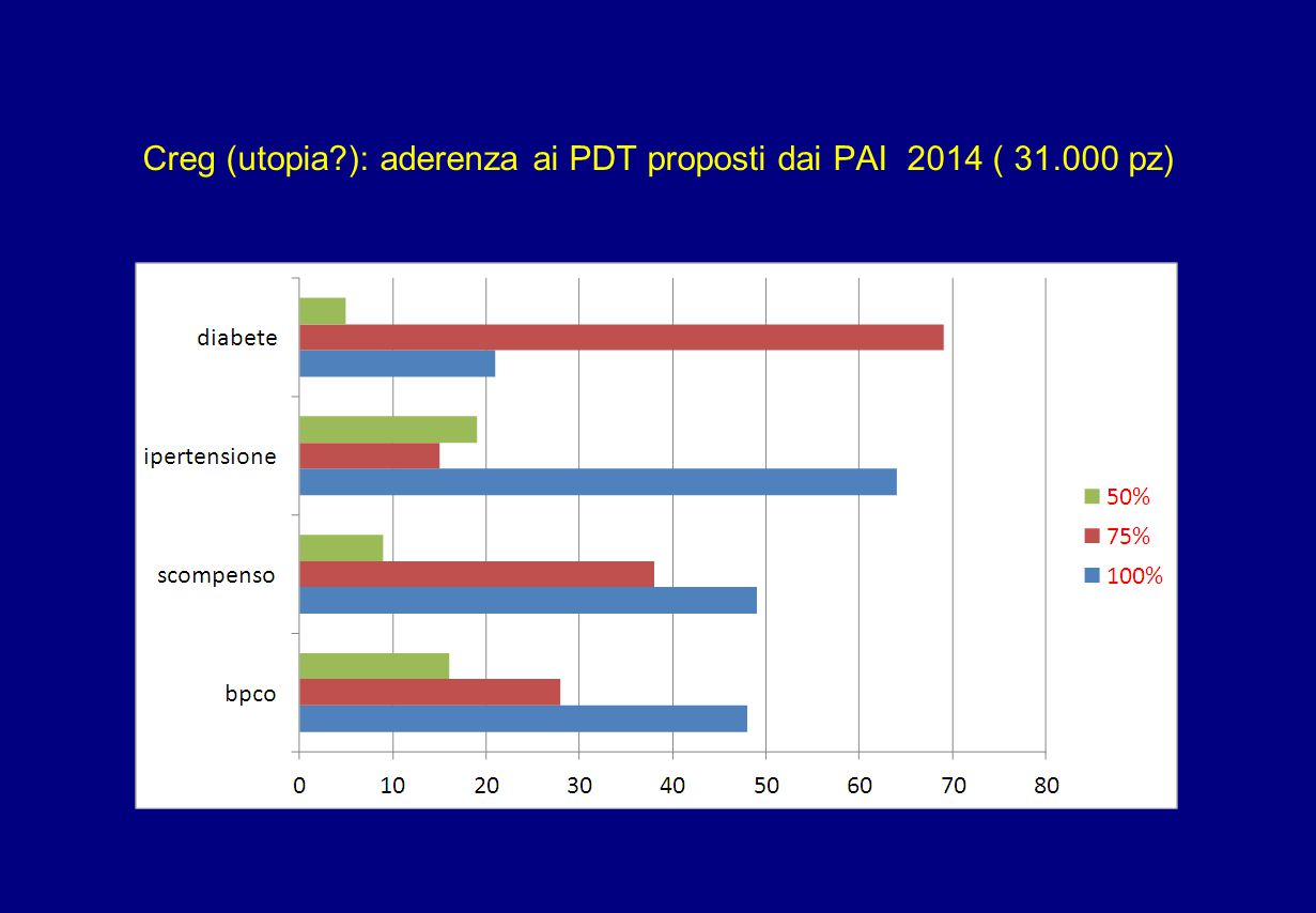 Creg (utopia ): aderenza ai PDT proposti dai PAI 2014 ( 31.000 pz)