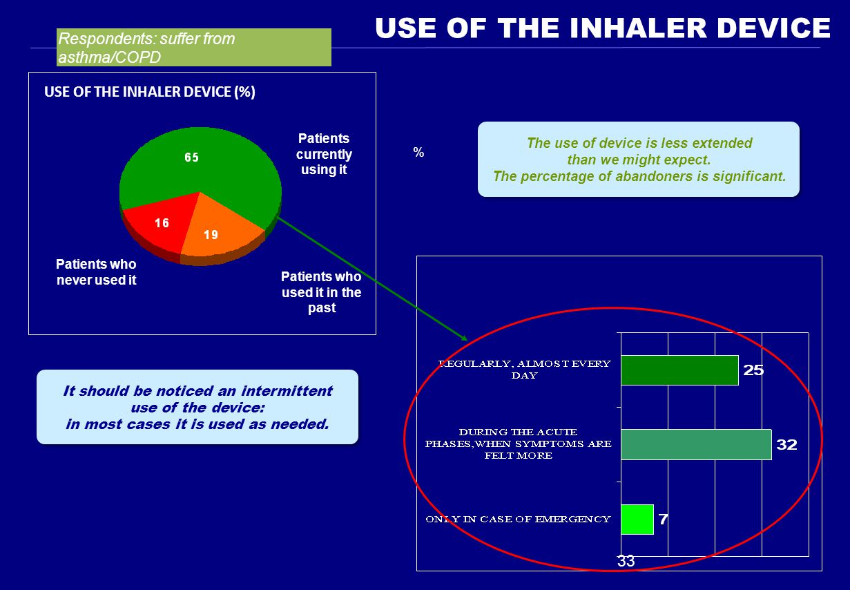 USE OF THE INHALER DEVICE