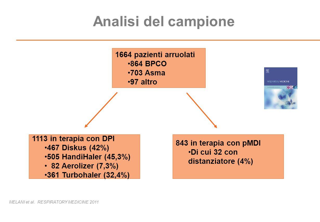 Analisi del campione 1664 pazienti arruolati 864 BPCO 703 Asma