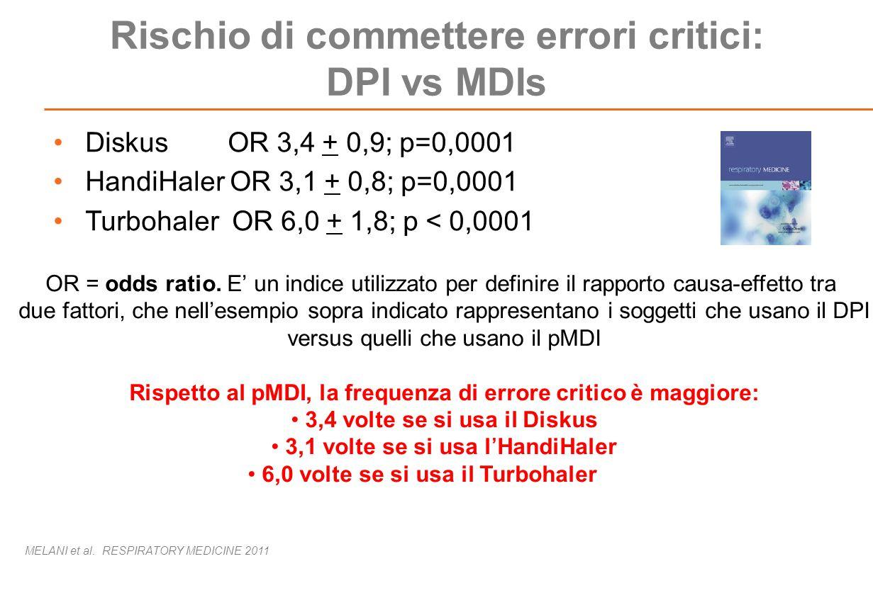 Rischio di commettere errori critici: DPI vs MDIs