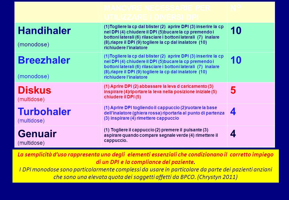Handihaler (monodose) 10 Breezhaler Diskus (multidose) 5