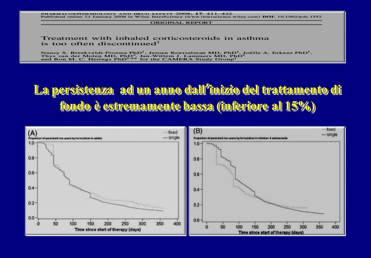 La persistenza ad un anno dall'inizio del trattamento di fondo è estremamente bassa (inferiore al 15%)