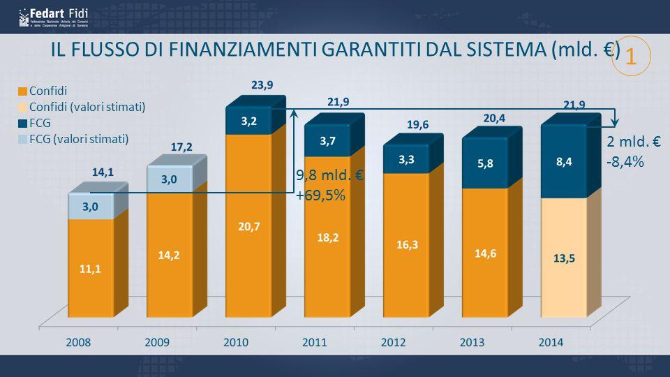 IL FLUSSO DI FINANZIAMENTI GARANTITI DAL SISTEMA (mld. €)