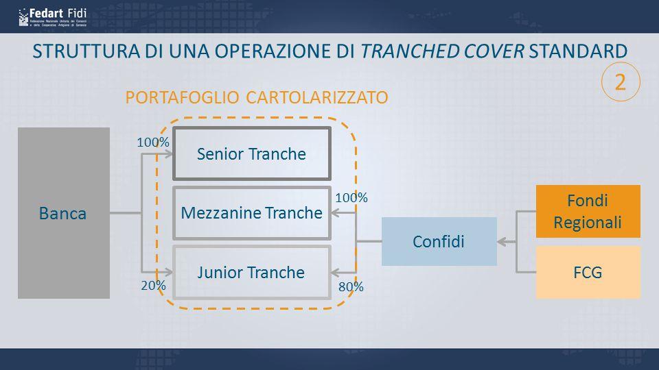 2 STRUTTURA DI UNA OPERAZIONE DI TRANCHED COVER STANDARD