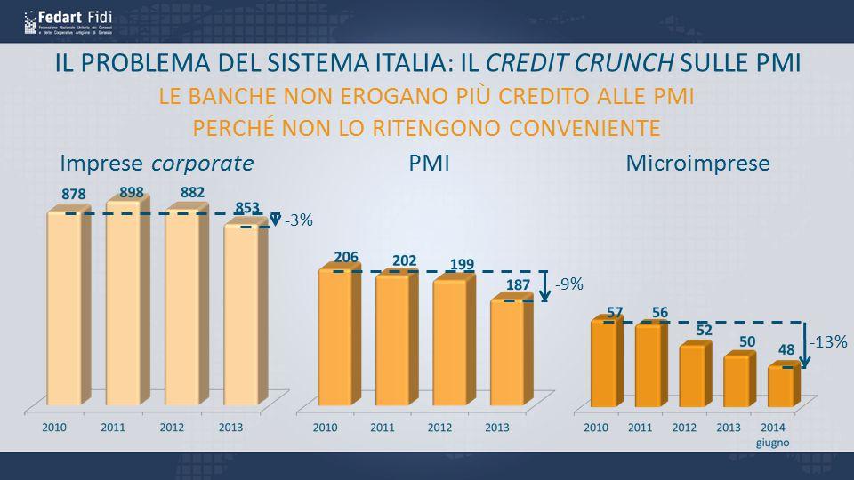 IL PROBLEMA DEL SISTEMA ITALIA: IL CREDIT CRUNCH SULLE PMI