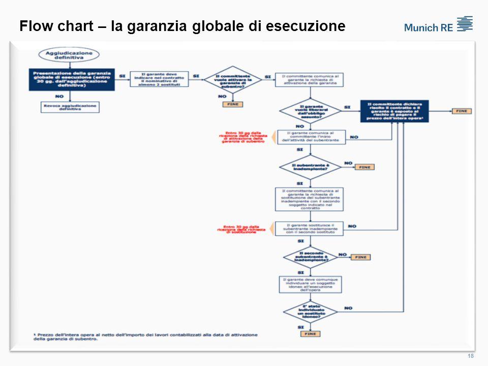 Flow chart – la garanzia globale di esecuzione