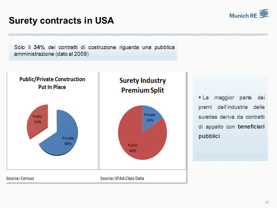 Surety contracts in USA