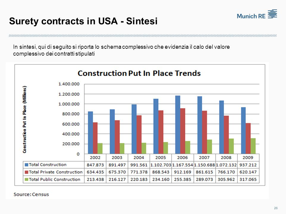 Surety contracts in USA - Sintesi