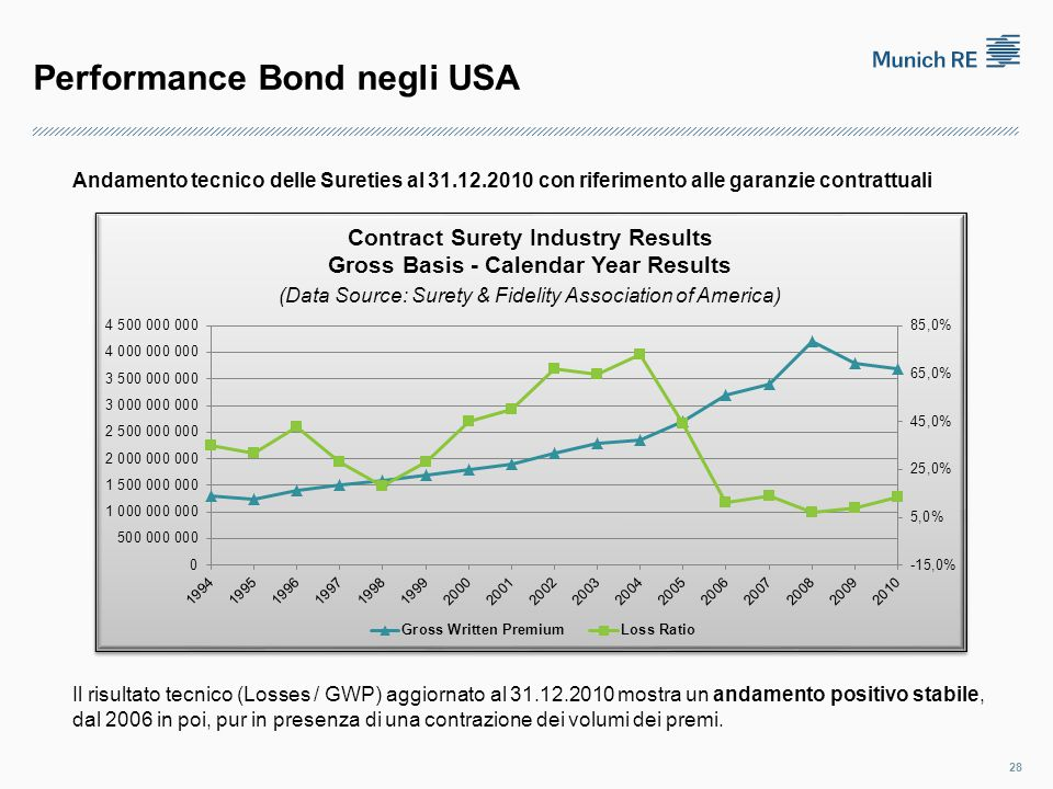 Performance Bond negli USA