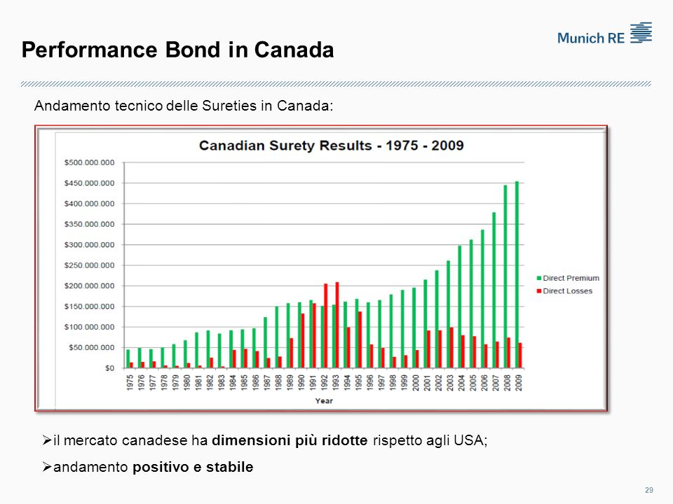 Performance Bond in Canada